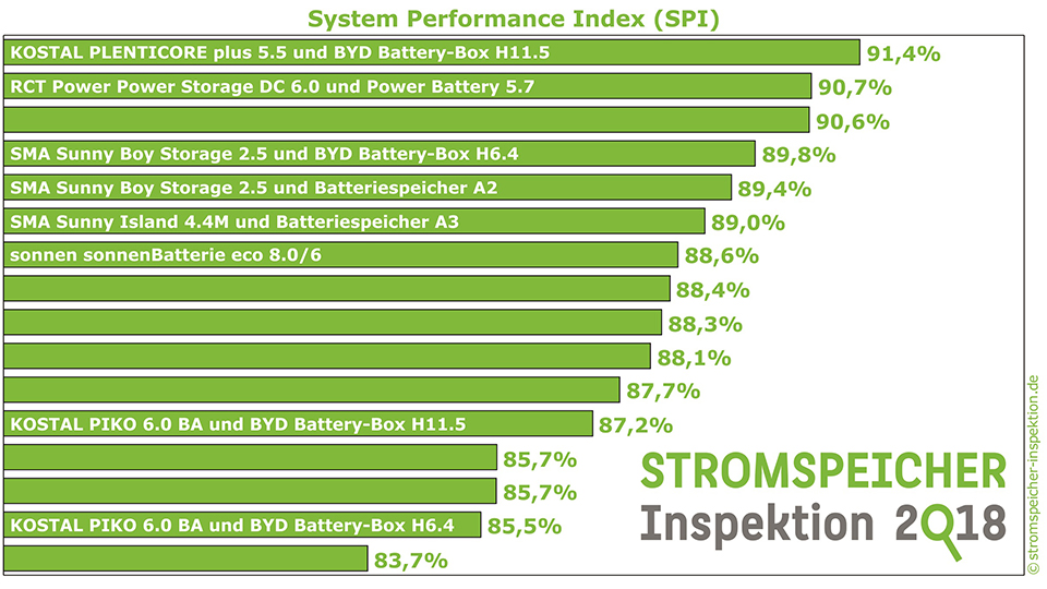 System Performance Index